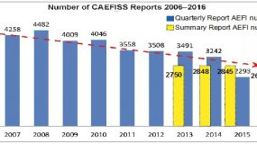 Review of the 2018 CAEFISS Summary Report